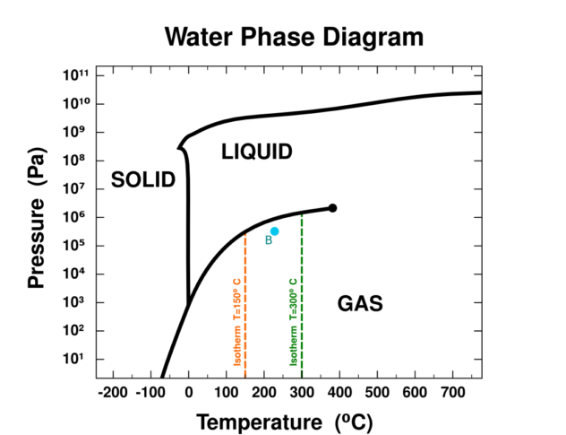H2OIsothermsDiagram