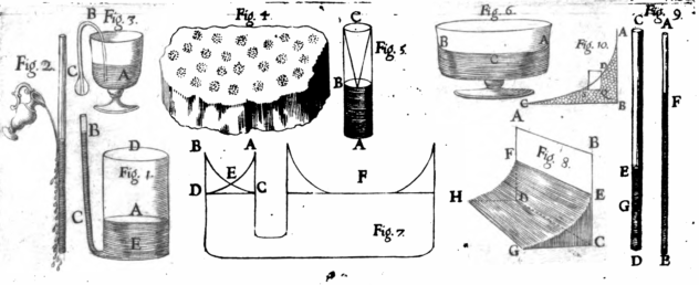 Illustration of experiments on Capillarity (1667)